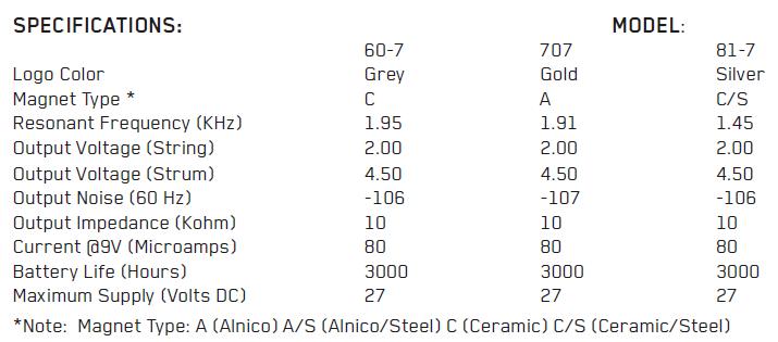 Параметры EMG 707, 81-7, 60-7