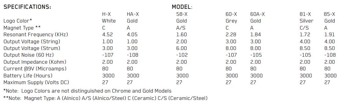 Параметры звукоснимателей EMG H-X, HA-X, 58-X, 60-X, 60A-X, 81-X, 85-X, типы магнитов, резонасный пик, мощность