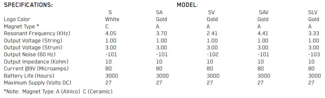 Параметры EMG S, SA, SV, SAV, SLV