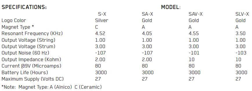 Параметры EMG SX, SAX, SAVX, SLVX