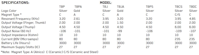 EMG TBP параметры